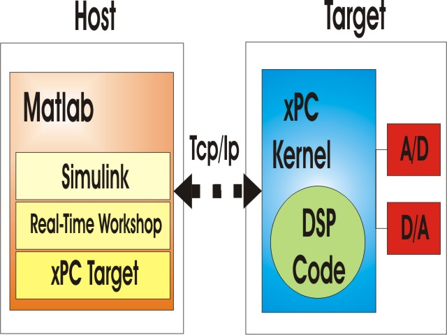 xPC DSP System
